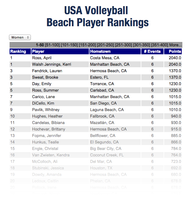 Screen shot of USAV beach player rankings chart, 1/1/15